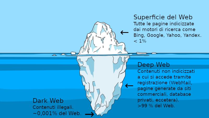 La rete